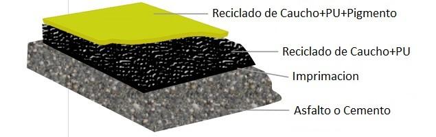 Piso de Caucho reciclado